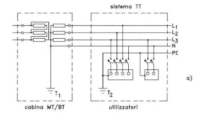 L interruttore differenziale quando e perch utilizzarlo for Veterinario di punto di cabina